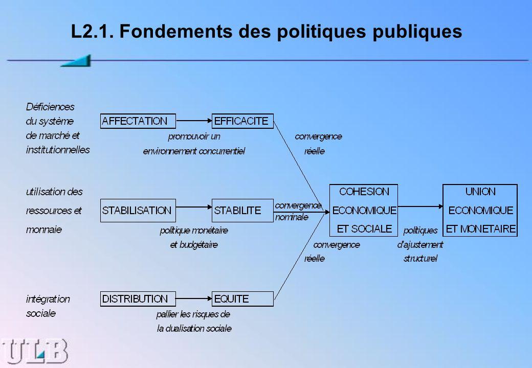 L2.1. Fondements des politiques publiques