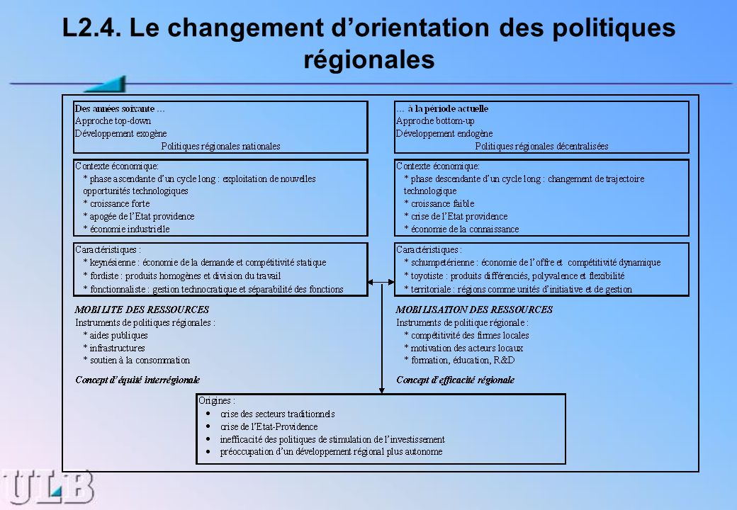 L2.4. Le changement d'orientation des politiques régionales