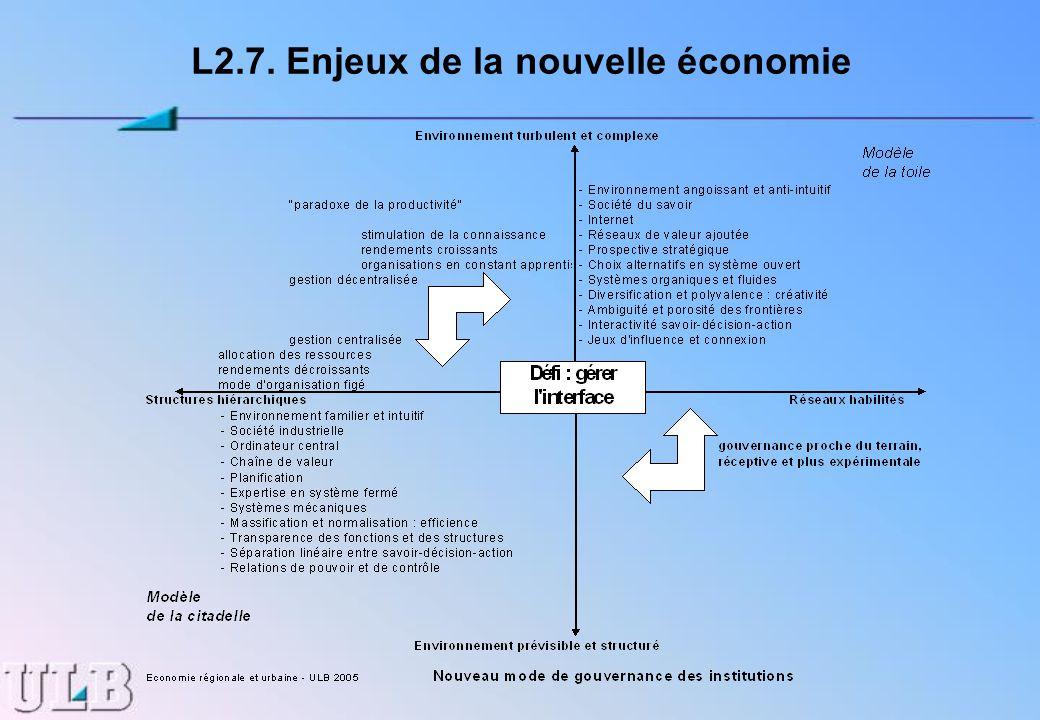 L2.7. Enjeux de la nouvelle économie