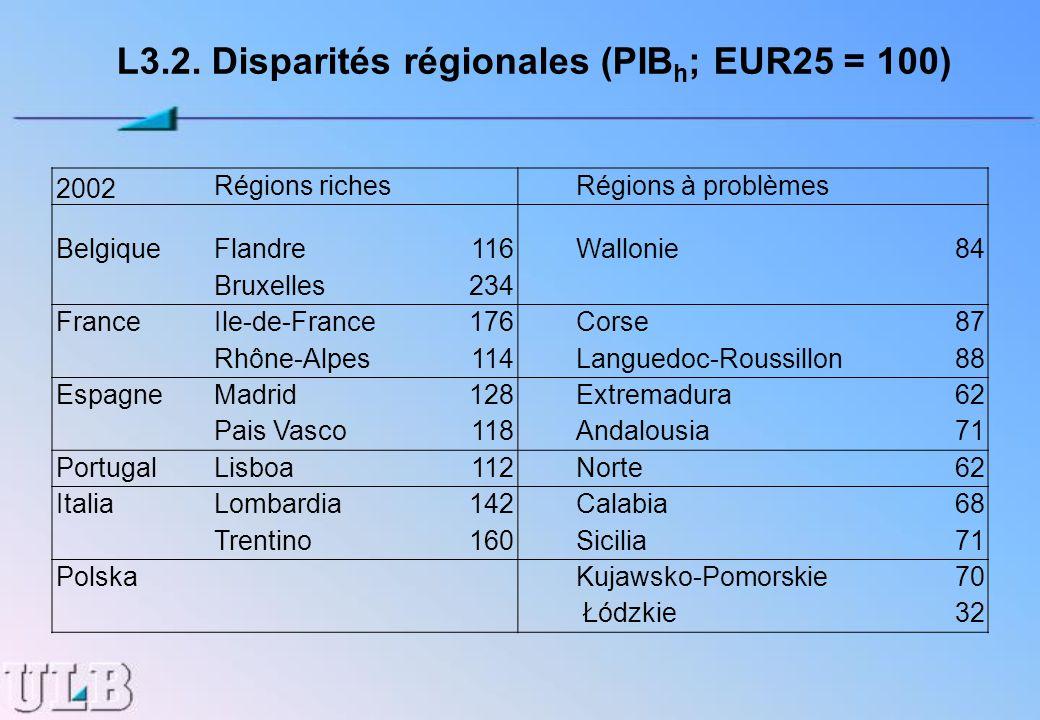 L3.2. Disparités régionales (PIBh; EUR25 = 100)
