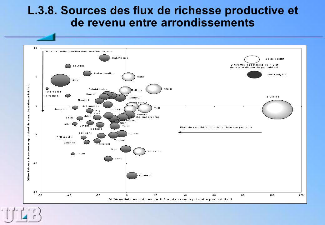 L.3.8. Sources des flux de richesse productive et de revenu entre arrondissements