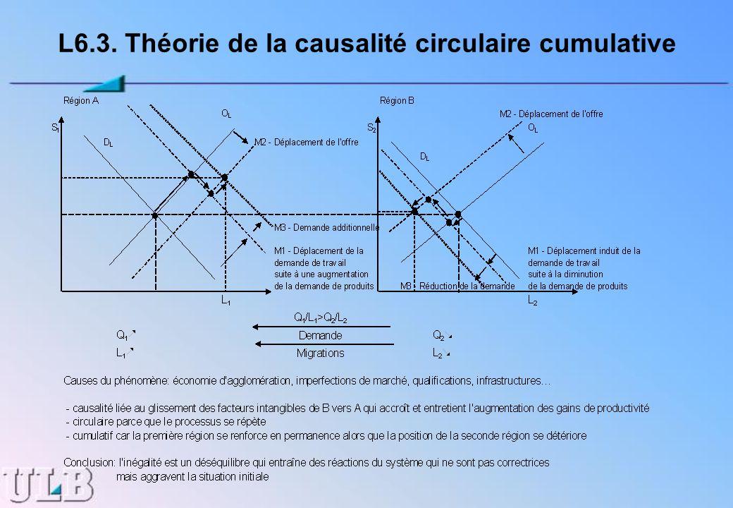L6.3. Théorie de la causalité circulaire cumulative