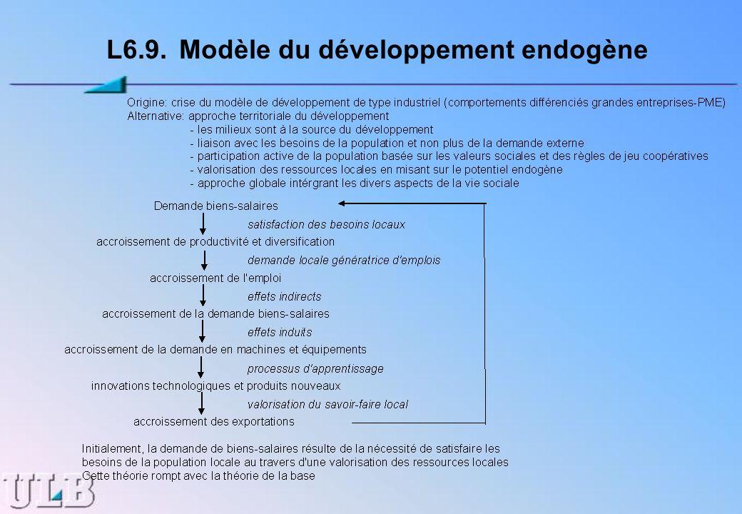 L6.9. Modèle du développement endogène