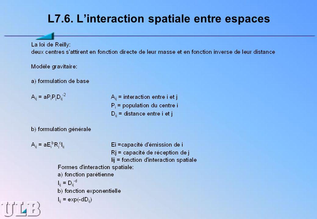 L7.6. L'interaction spatiale entre espaces