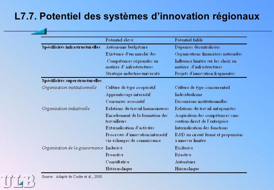 L7.7. Potentiel des systèmes d'innovation régionaux