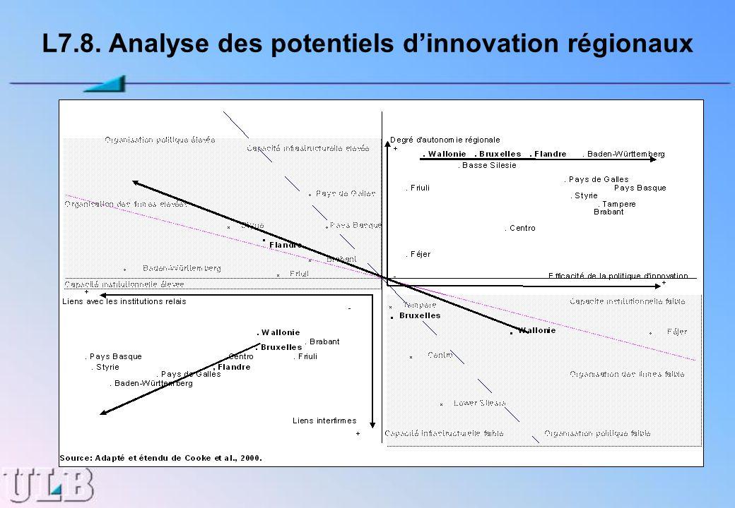 L7.8. Analyse des potentiels d'innovation régionaux