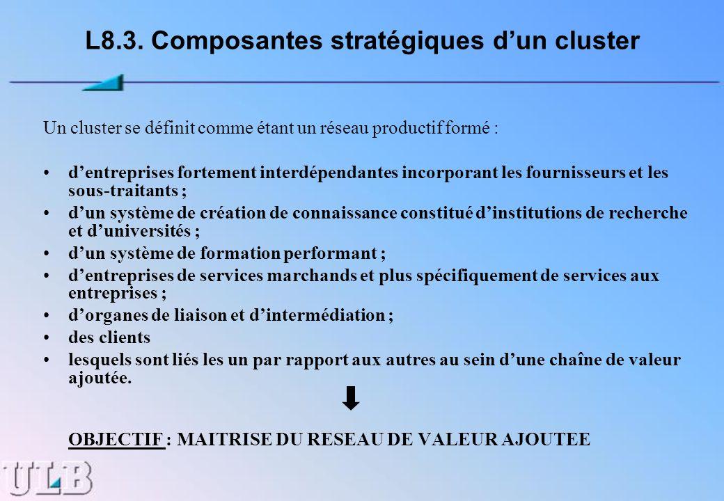 L8.3. Composantes stratégiques d'un cluster
