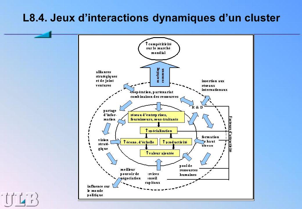 L8.4. Jeux d'interactions dynamiques d'un cluster