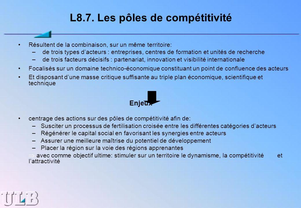 L8.7. Les pôles de compétitivité