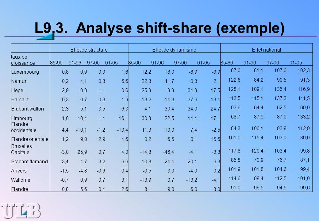 L9.3. Analyse shift-share (exemple)