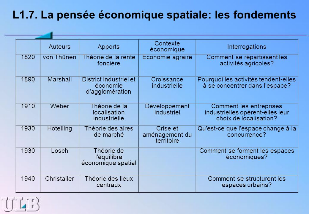 L1.7. La pensée économique spatiale: les fondements