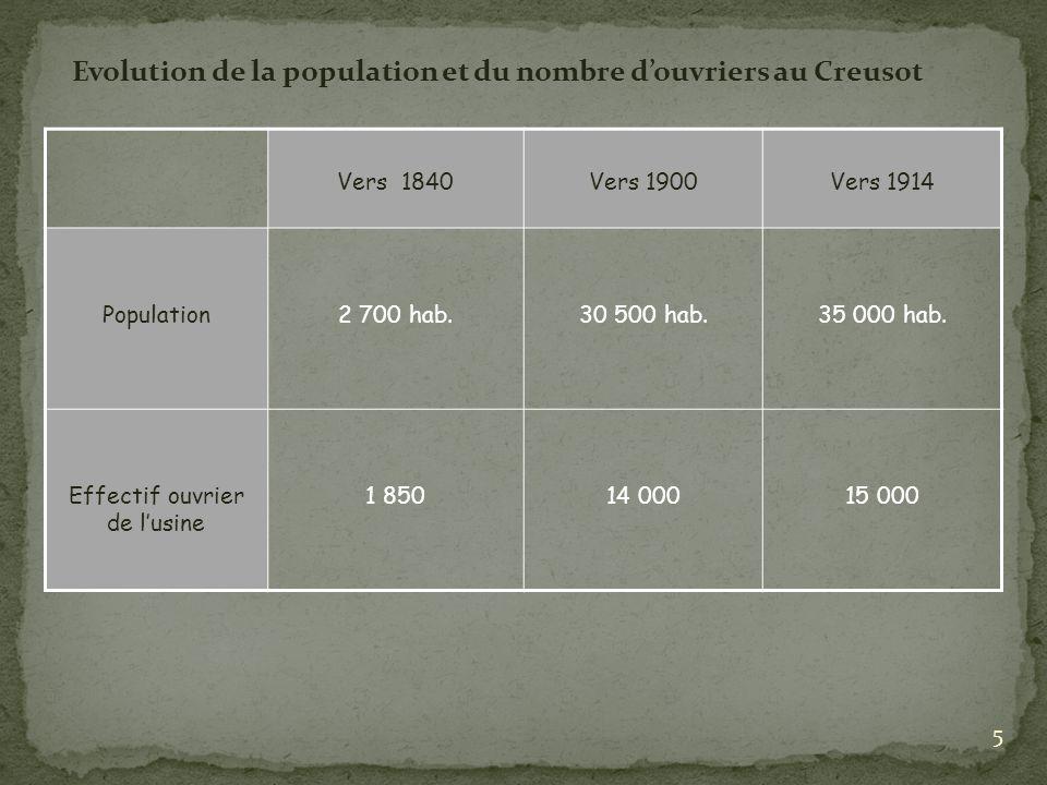 Evolution de la population et du nombre d'ouvriers au Creusot