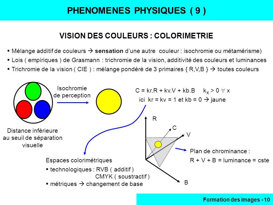 PHENOMENES PHYSIQUES ( 9 )