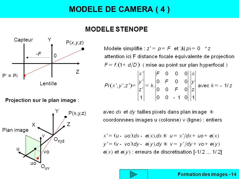 MODELE DE CAMERA ( 4 ) MODELE STENOPE Z Y -F P(x,y,z) P' = Pi Capteur