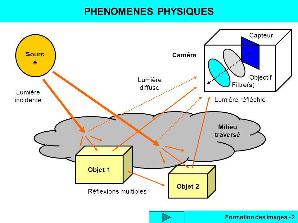 PHENOMENES PHYSIQUES Capteur Source Caméra Objectif diffuse Filtre(s)