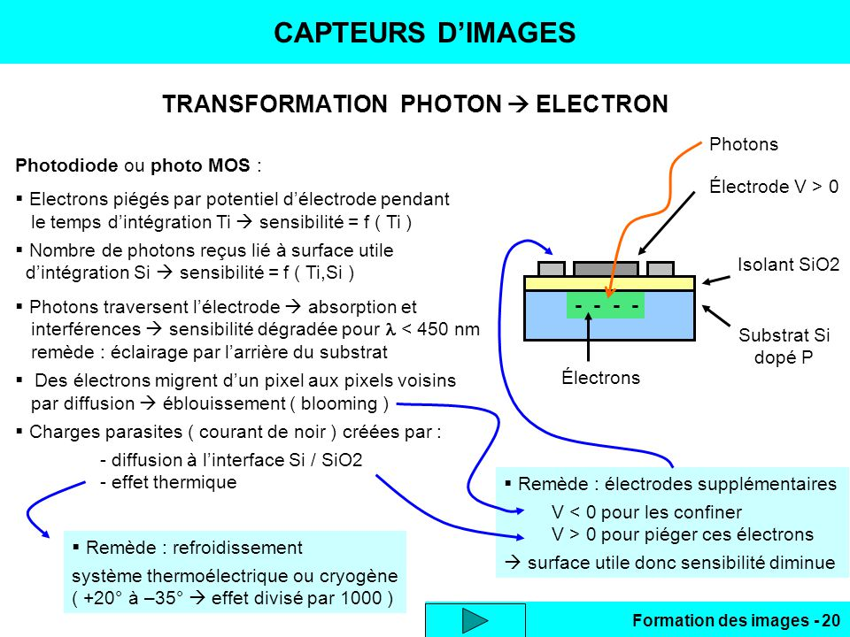 TRANSFORMATION PHOTON  ELECTRON