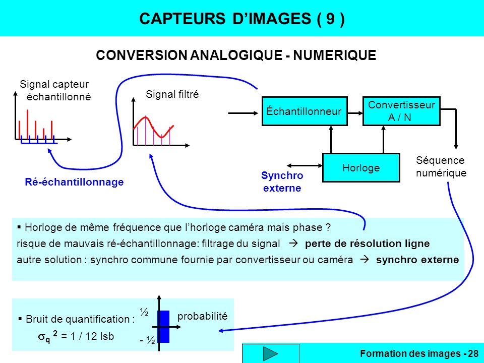 CONVERSION ANALOGIQUE - NUMERIQUE