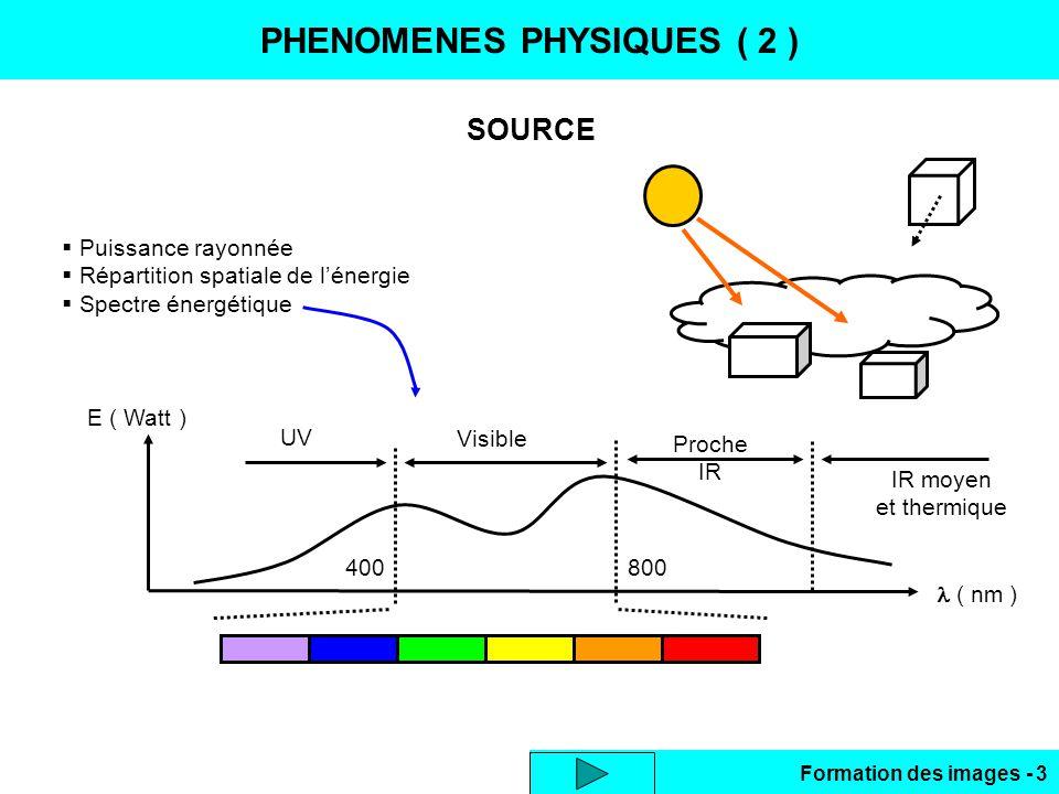 PHENOMENES PHYSIQUES ( 2 )