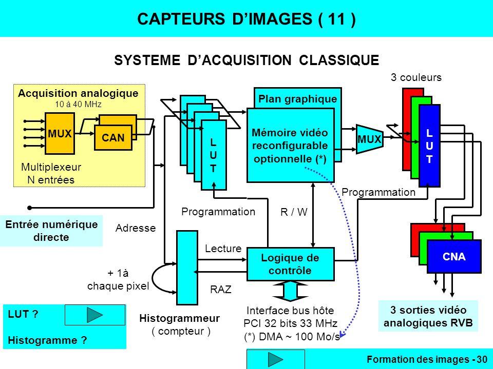 SYSTEME D'ACQUISITION CLASSIQUE Acquisition analogique