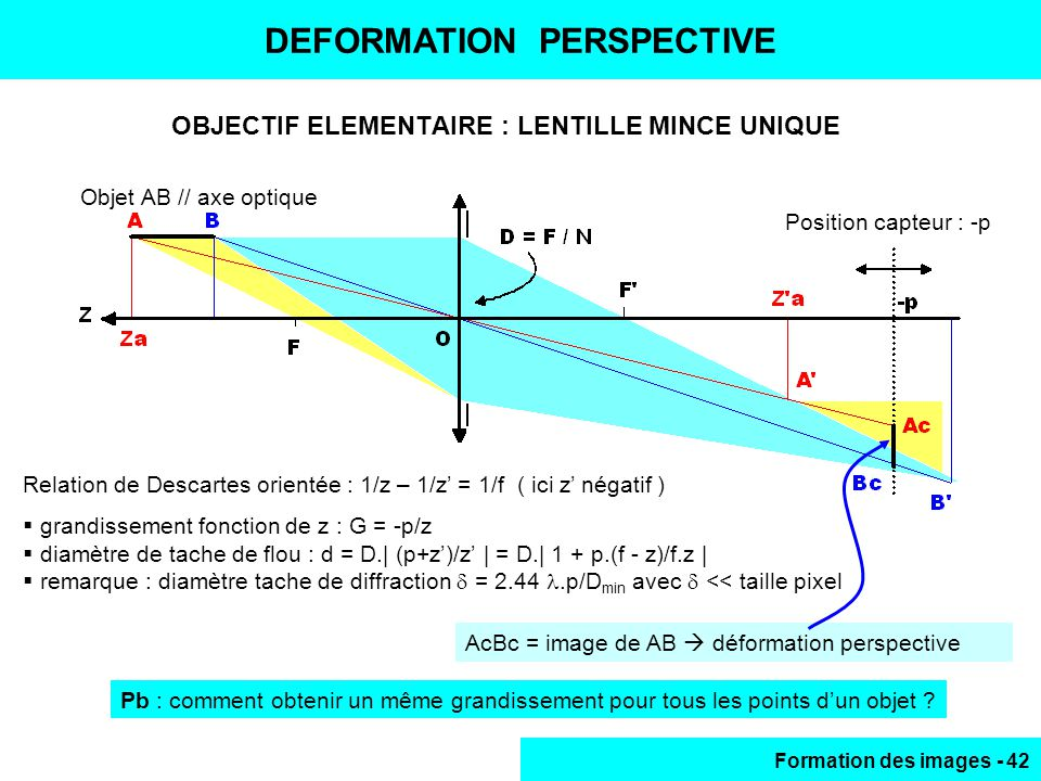 DEFORMATION PERSPECTIVE