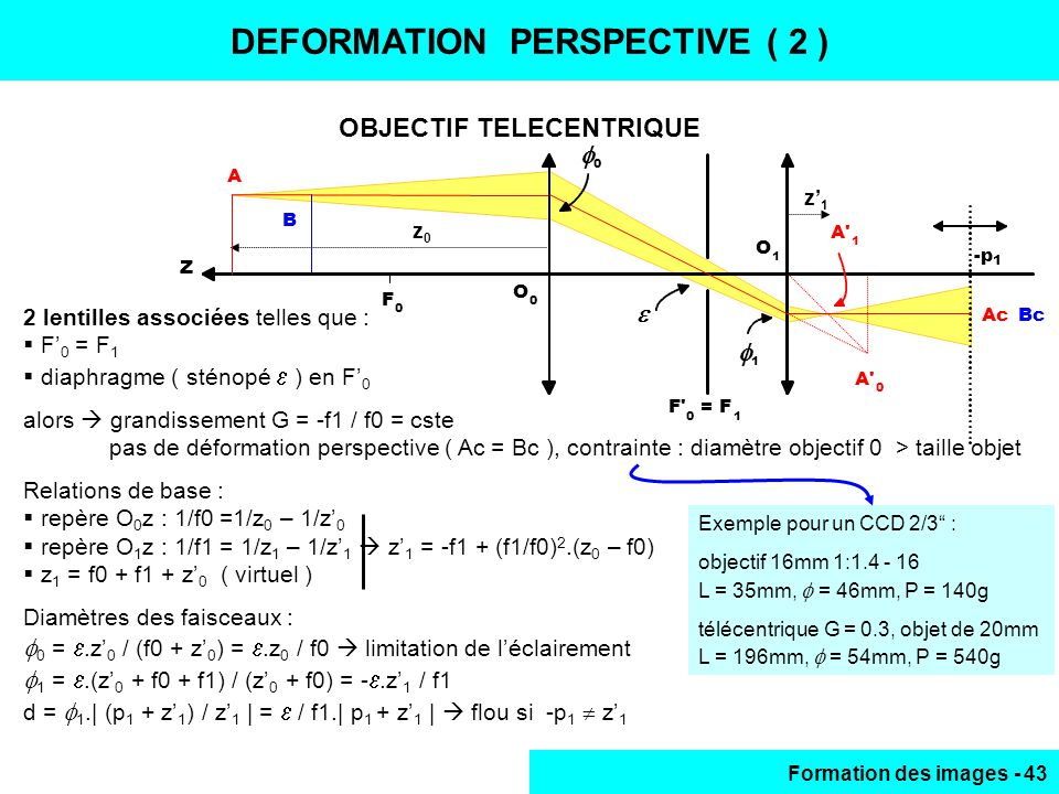 DEFORMATION PERSPECTIVE (2)