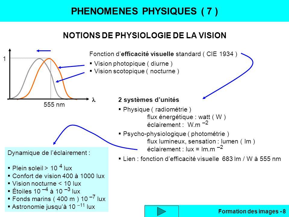 PHENOMENES PHYSIQUES ( 7 )
