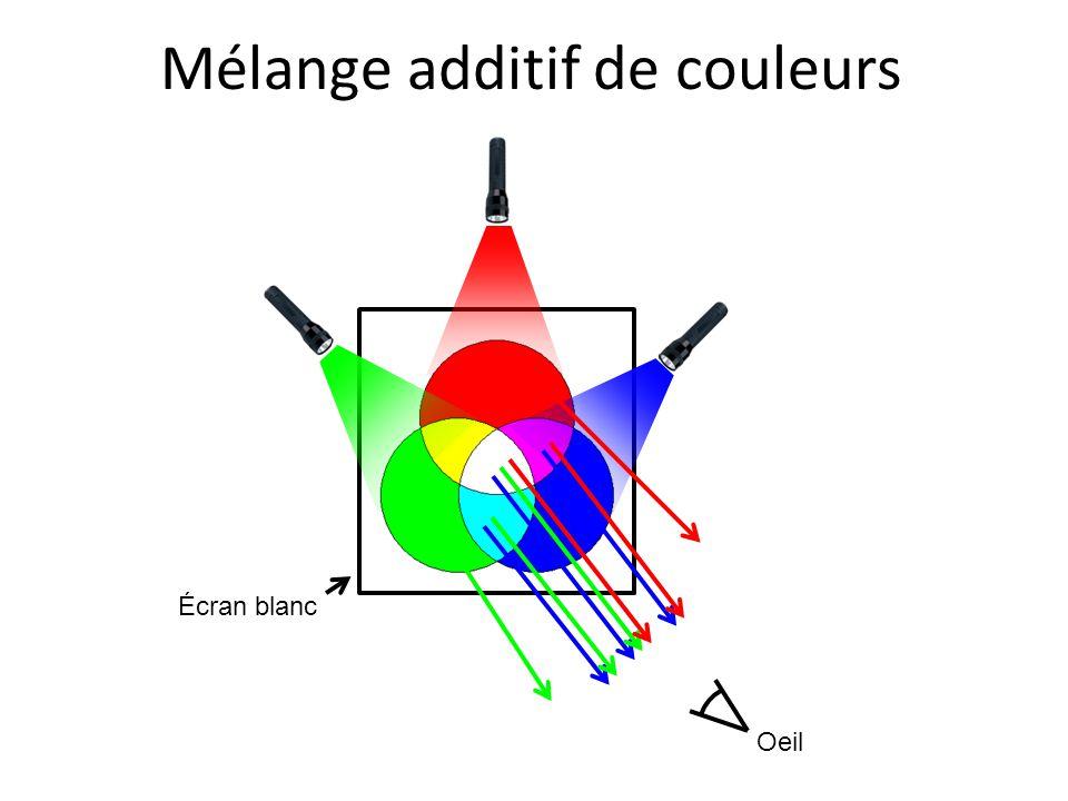 Mélange additif de couleurs