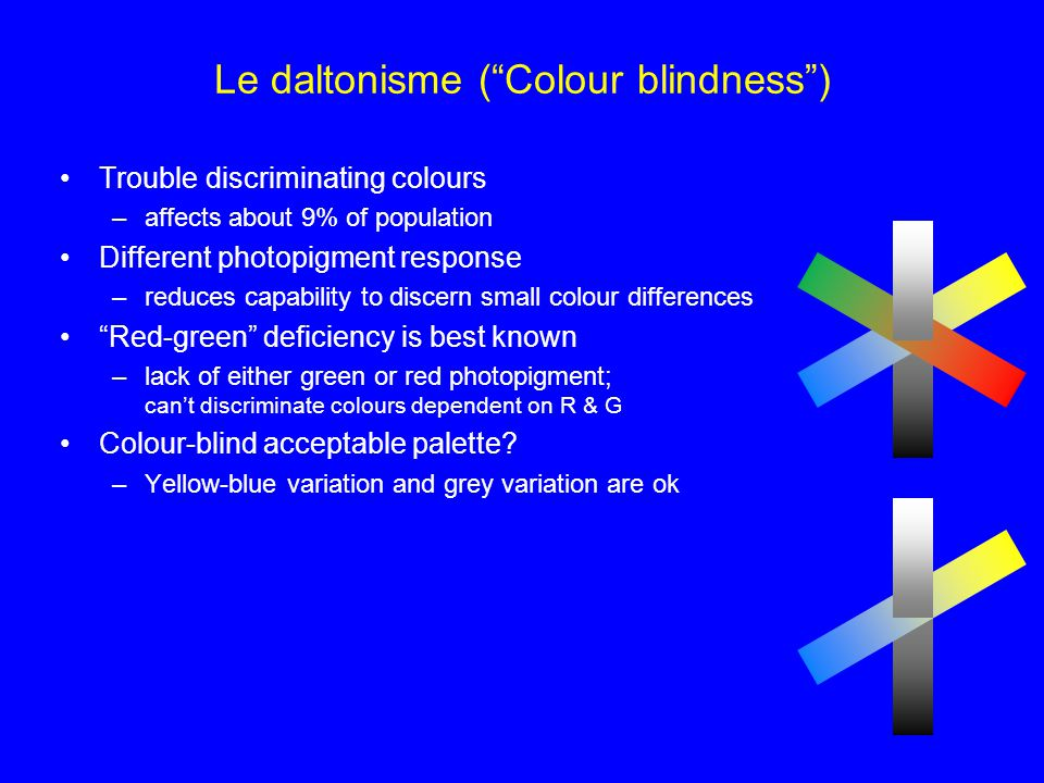 Le daltonisme ( Colour blindness )