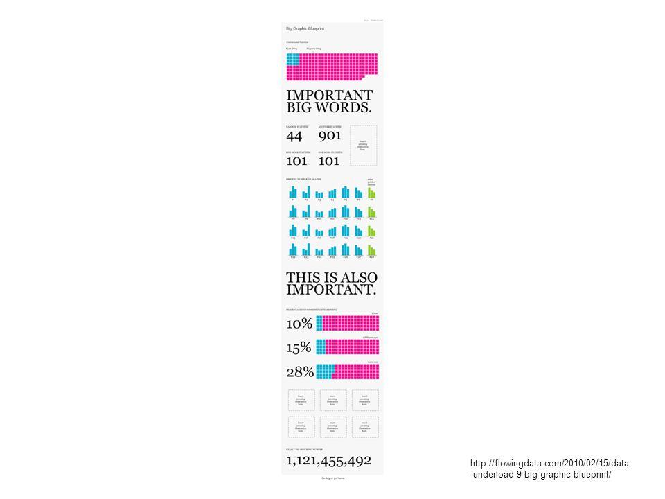 http://flowingdata.com/2010/02/15/data-underload-9-big-graphic-blueprint/