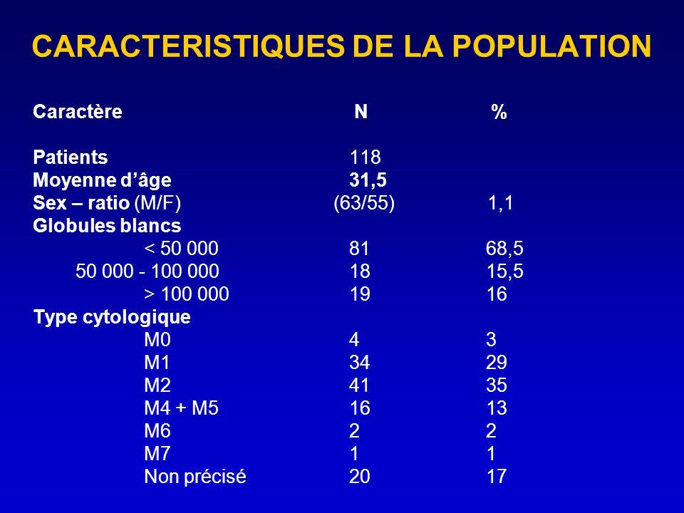 CARACTERISTIQUES DE LA POPULATION