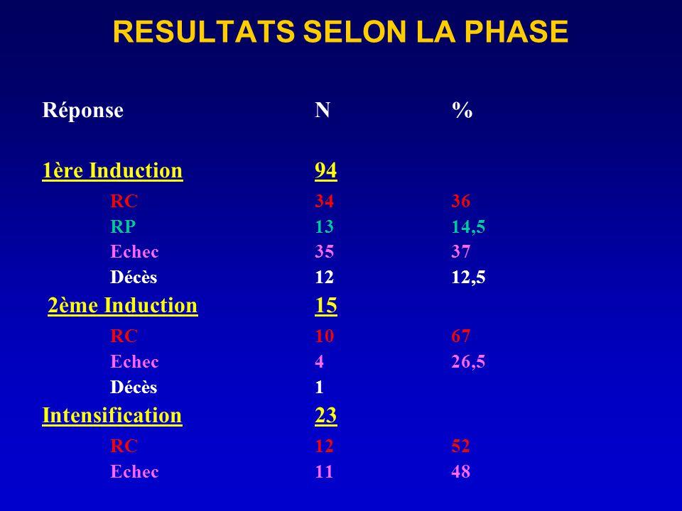RESULTATS SELON LA PHASE