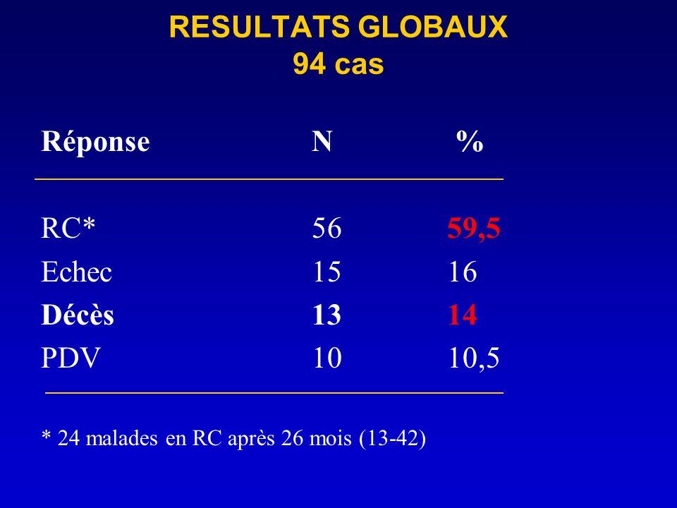 RESULTATS GLOBAUX 94 cas Réponse N % RC* 56 59,5 Echec 15 16