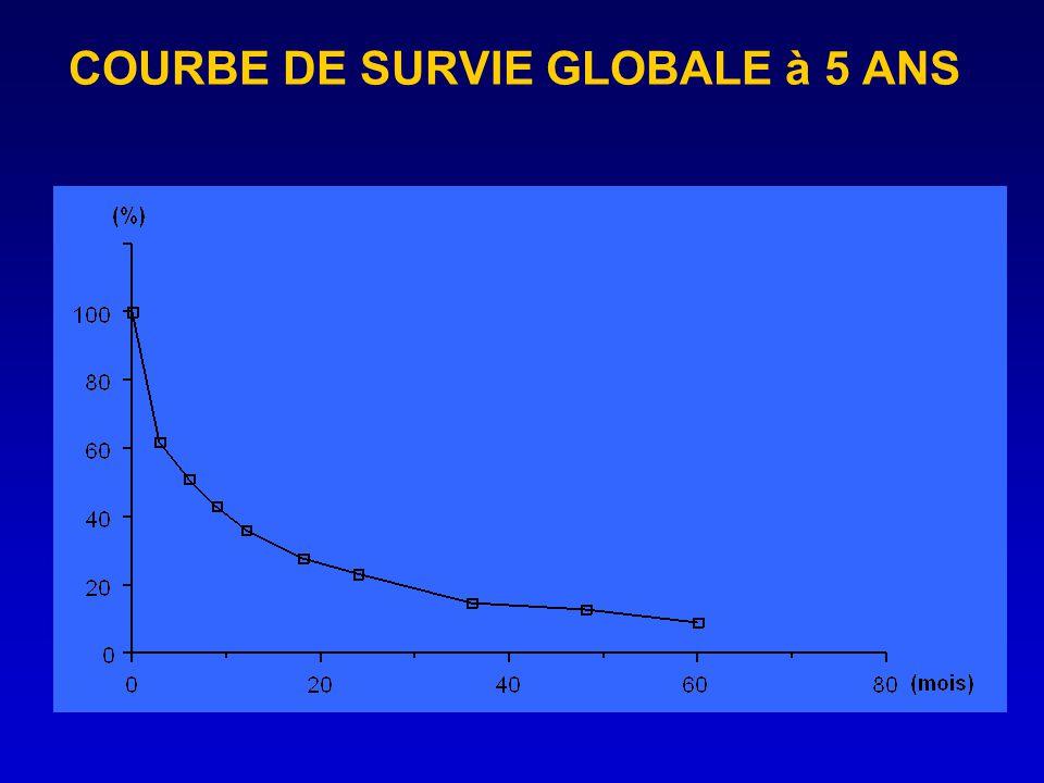 COURBE DE SURVIE GLOBALE à 5 ANS