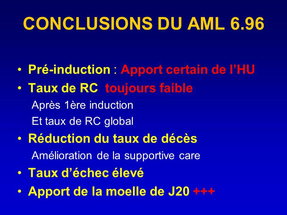 CONCLUSIONS DU AML 6.96 Pré-induction : Apport certain de l'HU