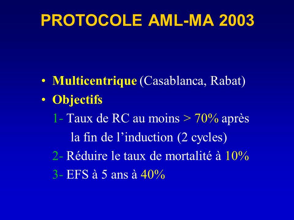 PROTOCOLE AML-MA 2003 Multicentrique (Casablanca, Rabat) Objectifs