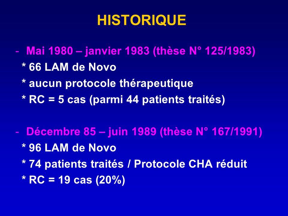 HISTORIQUE Mai 1980 – janvier 1983 (thèse N° 125/1983)