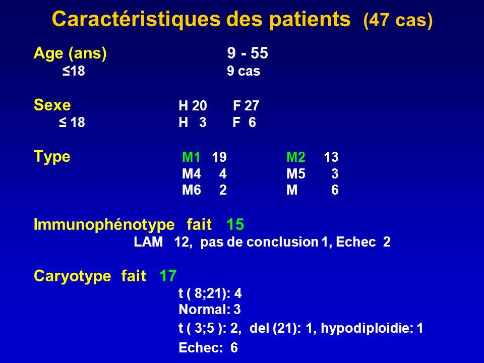Caractéristiques des patients (47 cas)