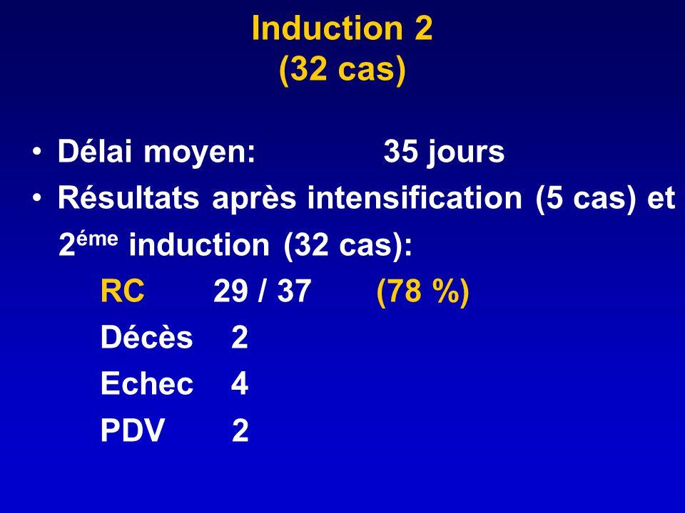 Induction 2 (32 cas) Délai moyen: 35 jours