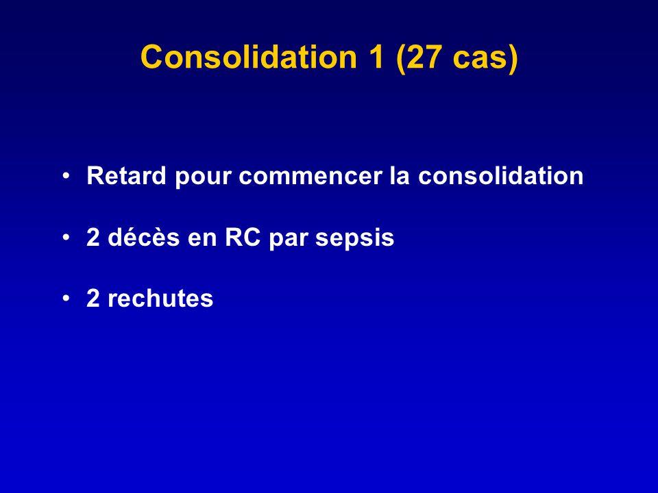 Consolidation 1 (27 cas) Retard pour commencer la consolidation
