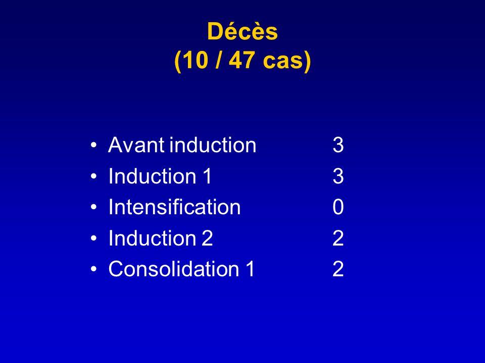 Décès (10 / 47 cas) Avant induction 3 Induction 1 3 Intensification 0
