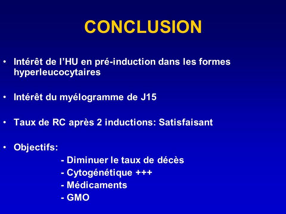 CONCLUSION Intérêt de l'HU en pré-induction dans les formes hyperleucocytaires. Intérêt du myélogramme de J15.