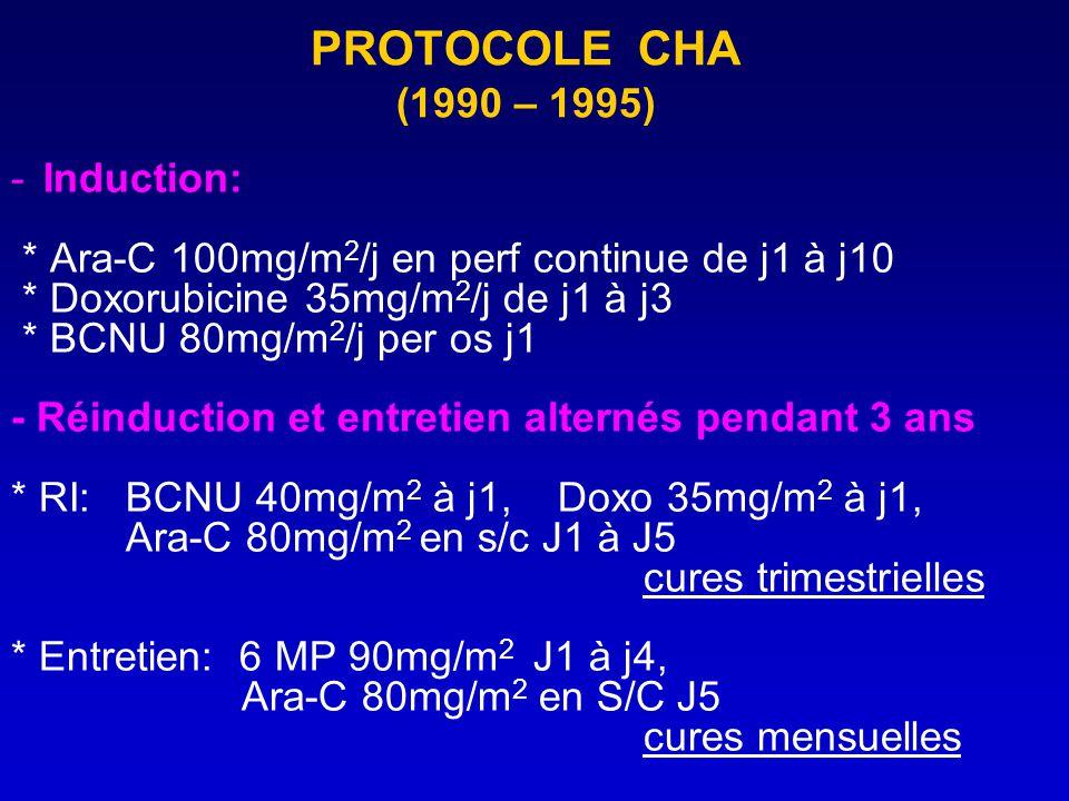 PROTOCOLE CHA (1990 – 1995) Induction: