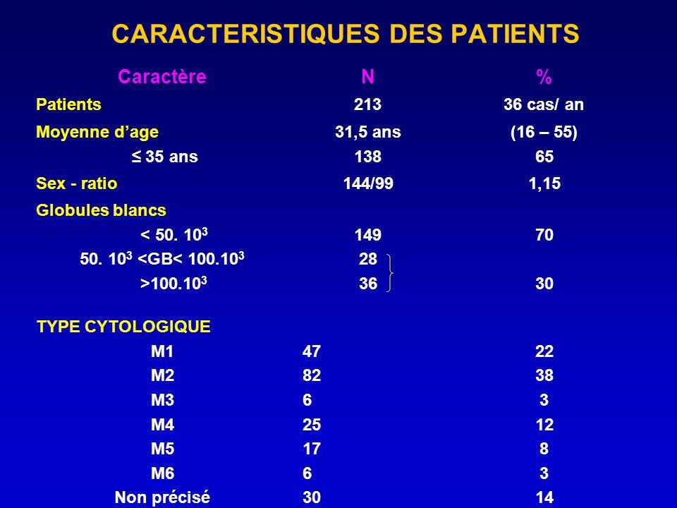 CARACTERISTIQUES DES PATIENTS