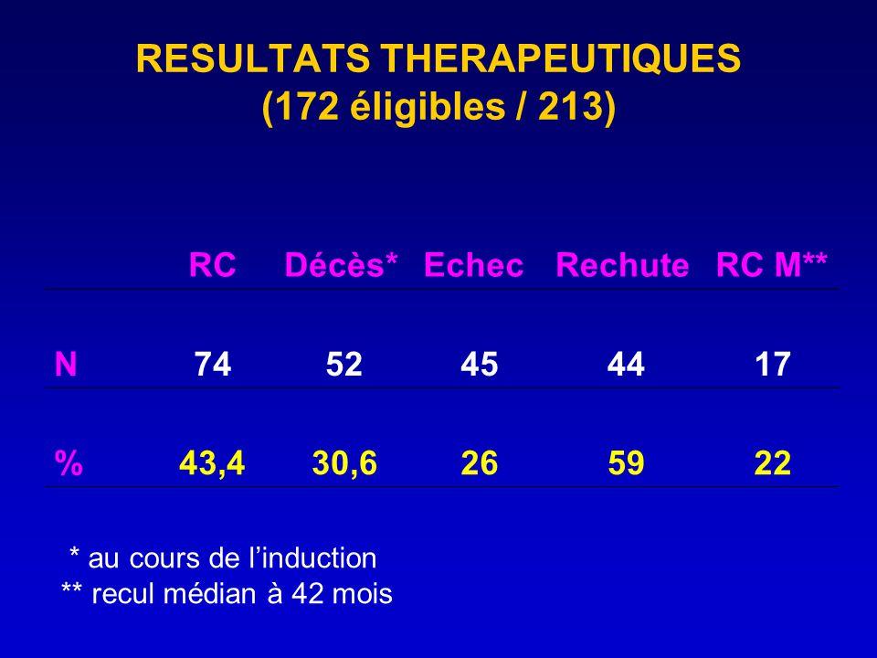 RESULTATS THERAPEUTIQUES (172 éligibles / 213)