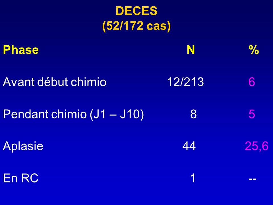 DECES (52/172 cas) Phase N % Avant début chimio 12/213 6. Pendant chimio (J1 – J10) 8 5.