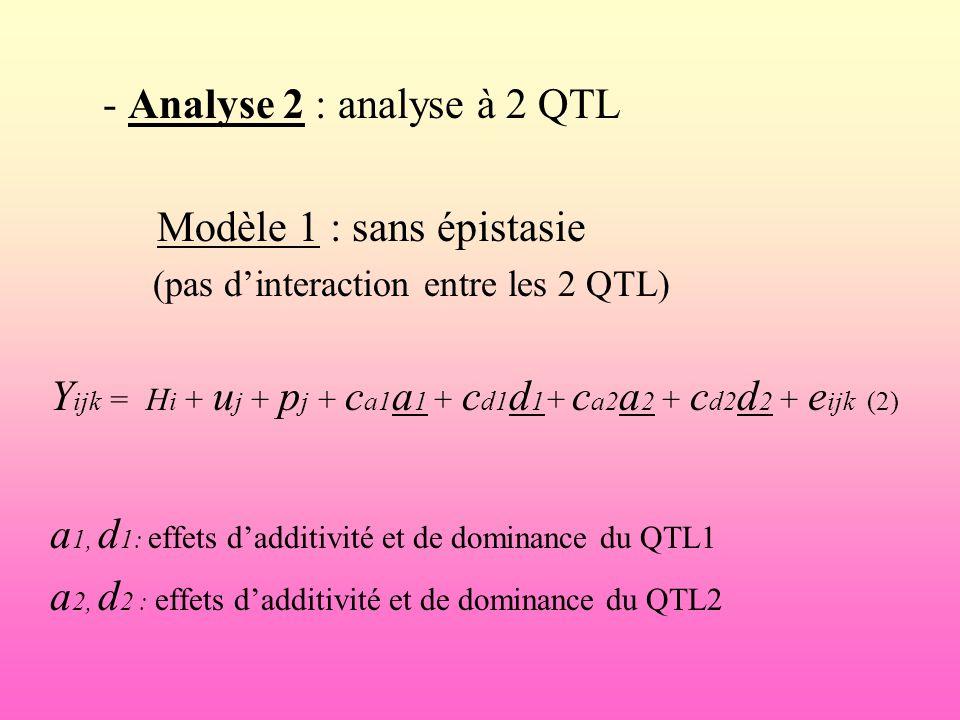 - Analyse 2 : analyse à 2 QTL Modèle 1 : sans épistasie