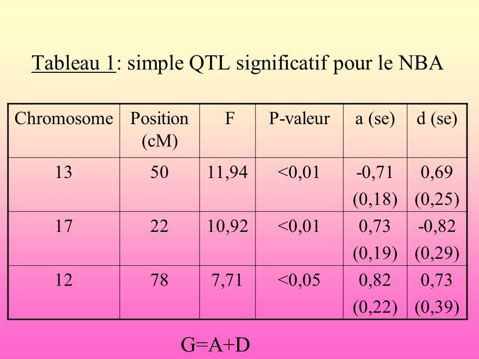 Tableau 1: simple QTL significatif pour le NBA