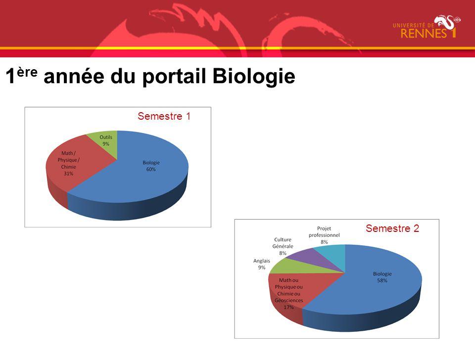 1ère année du portail Biologie