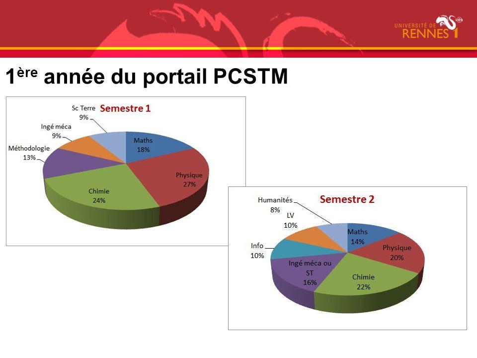 1ère année du portail PCSTM