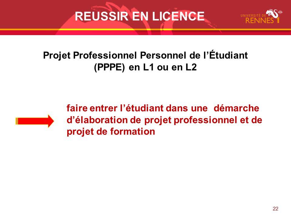 Projet Professionnel Personnel de l'Étudiant
